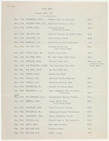 List of lectures and income, 1938/39